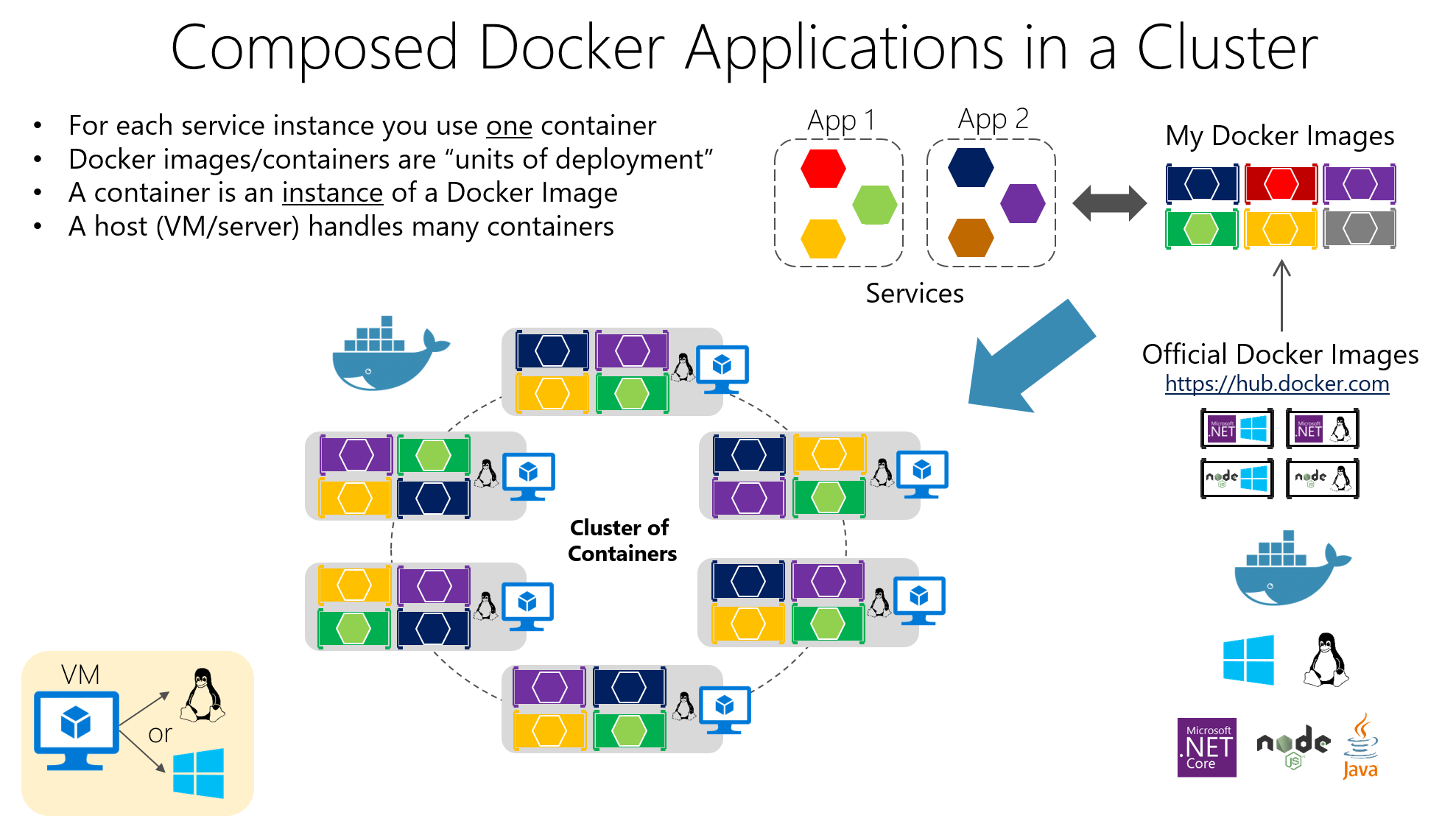 Orchestrating microservices and multi-container applications