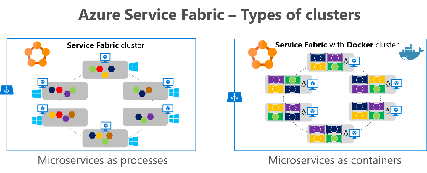 how to create micro services sample application in c