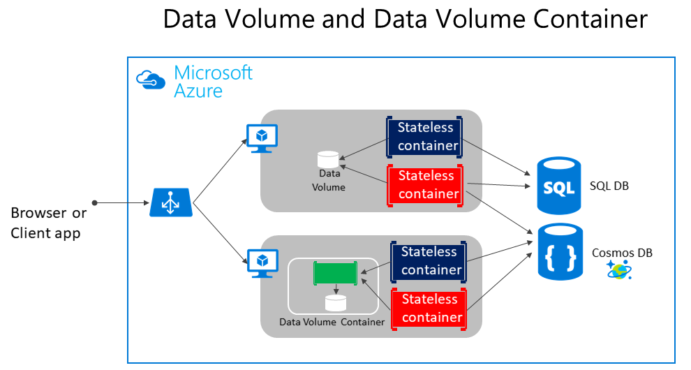State and data in Docker applications | Microsoft Docs