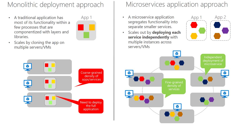 Microservices Architecture Microsoft Docs