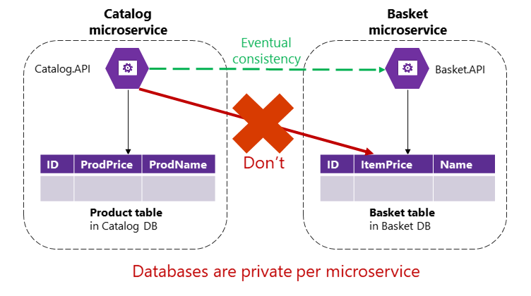 Challenges and solutions for distributed data management
