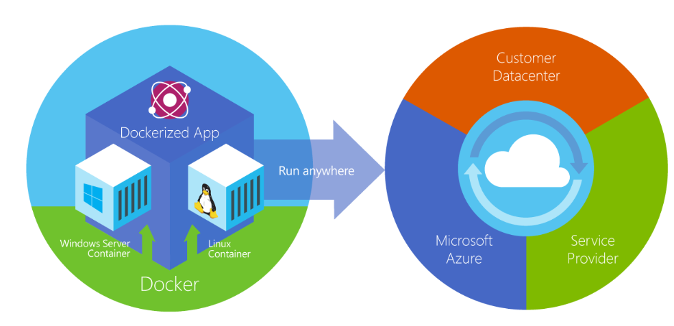 Docker deploys containers at all layers of the hybrid cloud