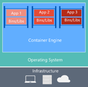 What is Docker? | Microsoft Docs