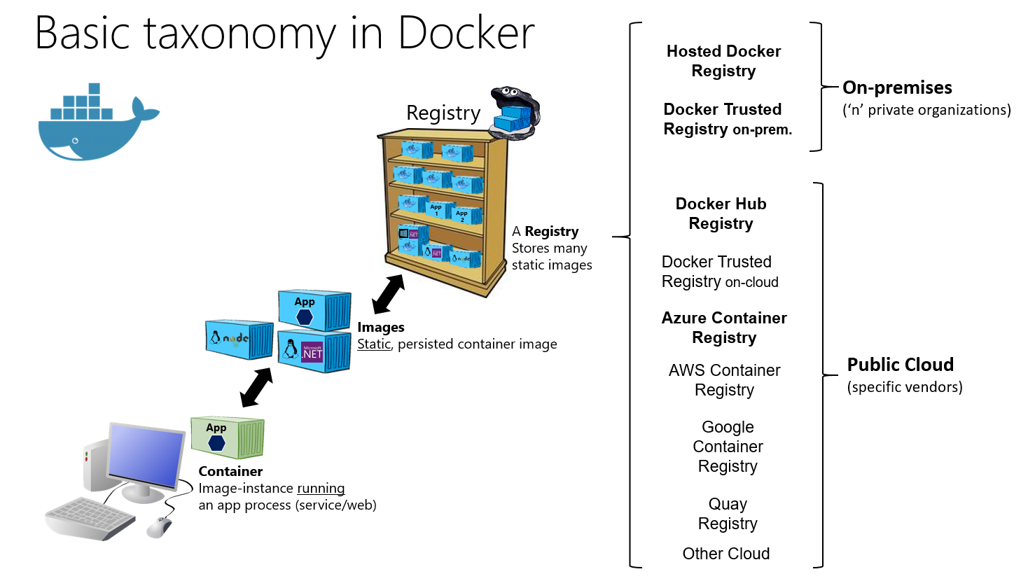 Docker Containers Images And Registries Microsoft Docs