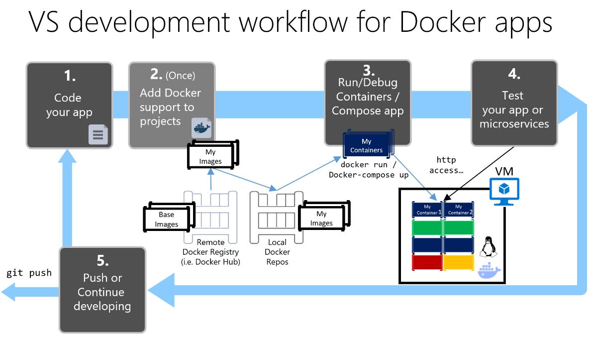 Development workflow for Docker apps   Microsoft Docs