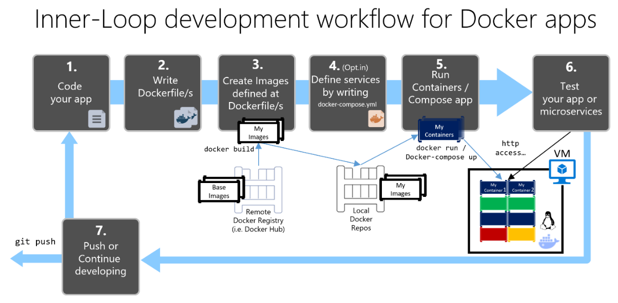 Development workflow for Docker apps | Microsoft Docs