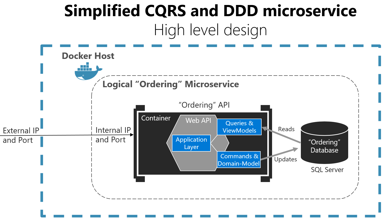 Applying Simplified Cqrs And Ddd Patterns In A Microservice