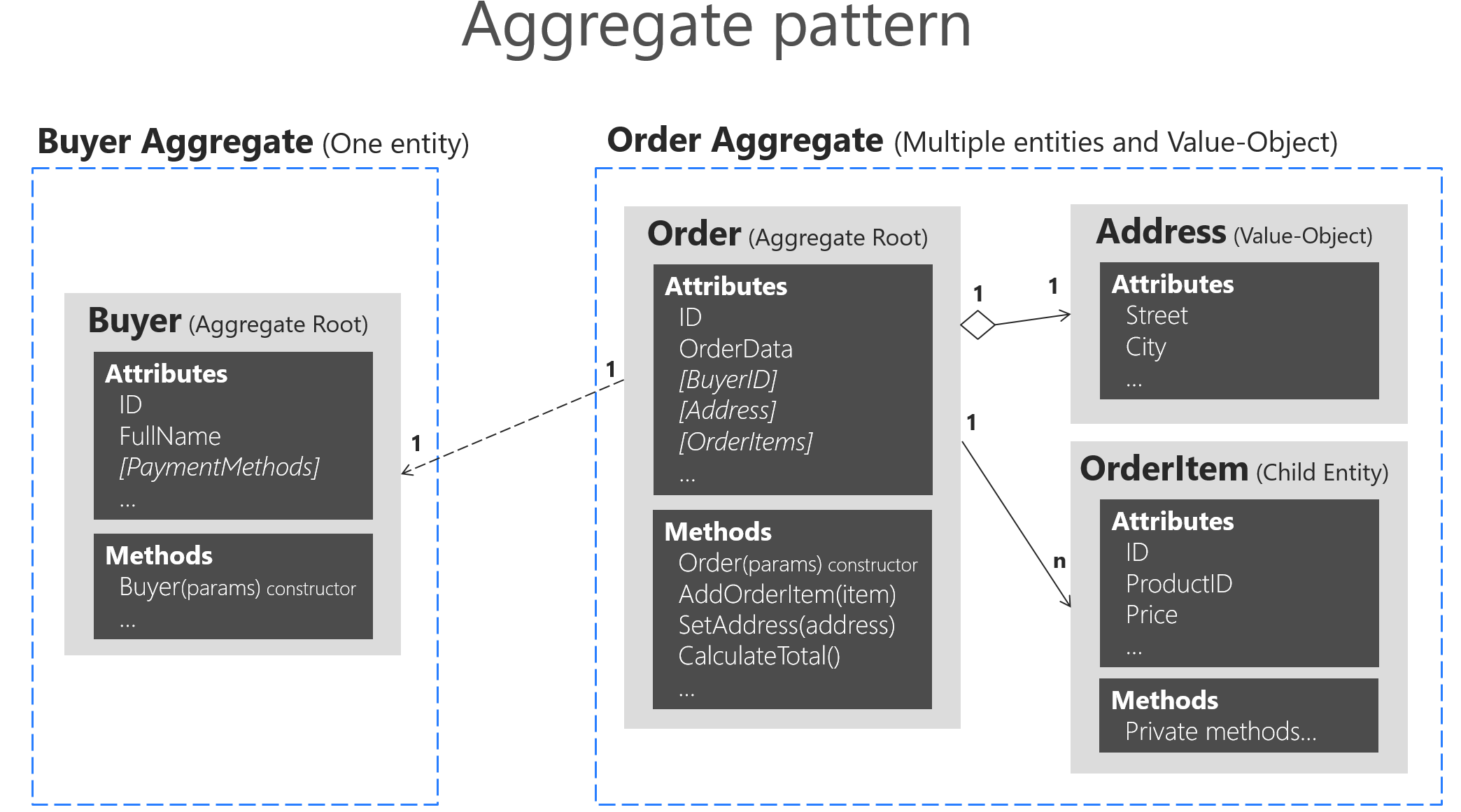 Designing a microservice domain model microsoft docs figure 9 9 example of aggregates with multiple or single entities ccuart Images