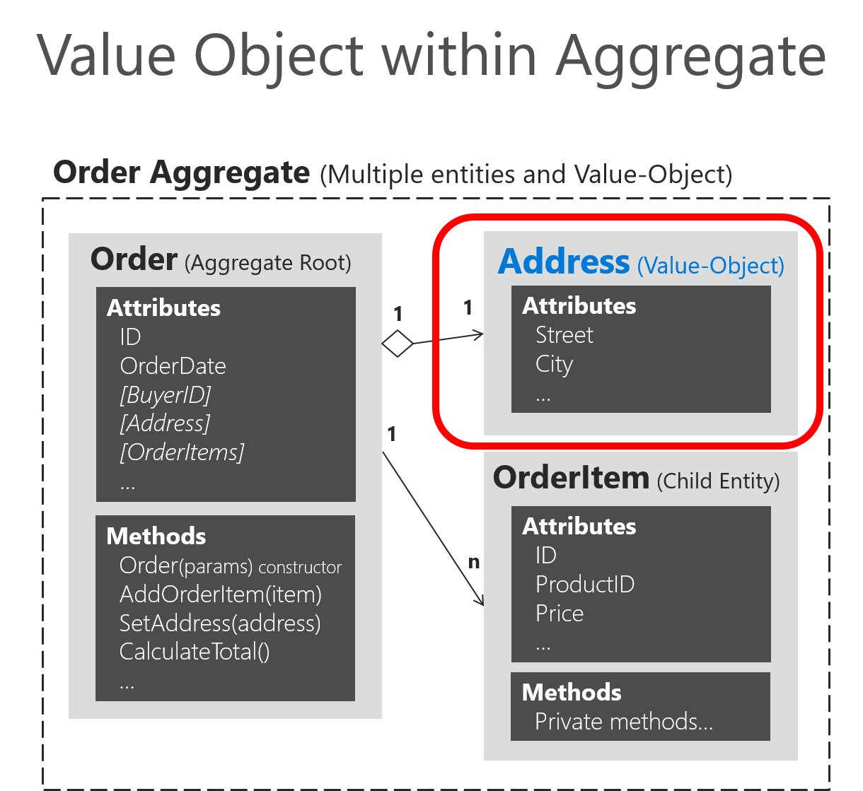 Implementing Value Objects Microsoft Docs