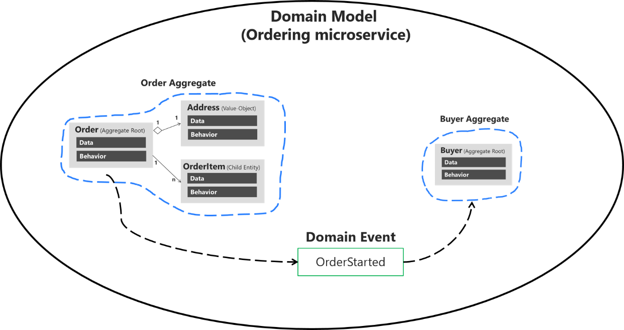 Domain Events Design And Implementation Microsoft Docs Solid State Relay Adalah As Shown In Figure 9 14 One Of The Most Important Use Cases A Event Should Be Used To Propagate Changes Across Multiple Aggregates