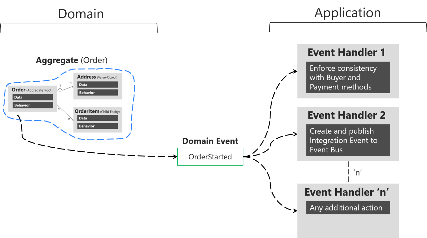 Domain events  design and implementation | Microsoft Docs