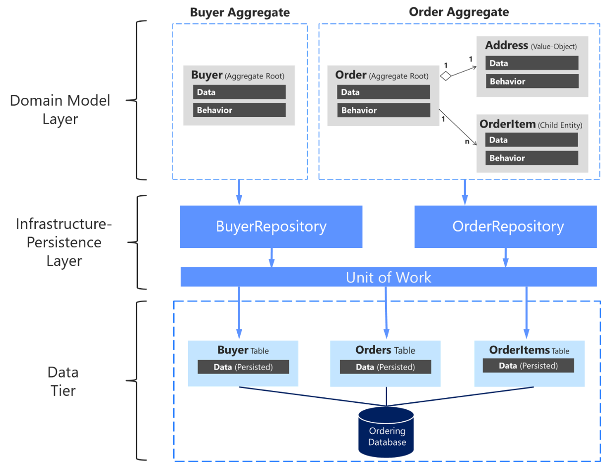 Designing the infrastructure persistence layer | Microsoft Docs