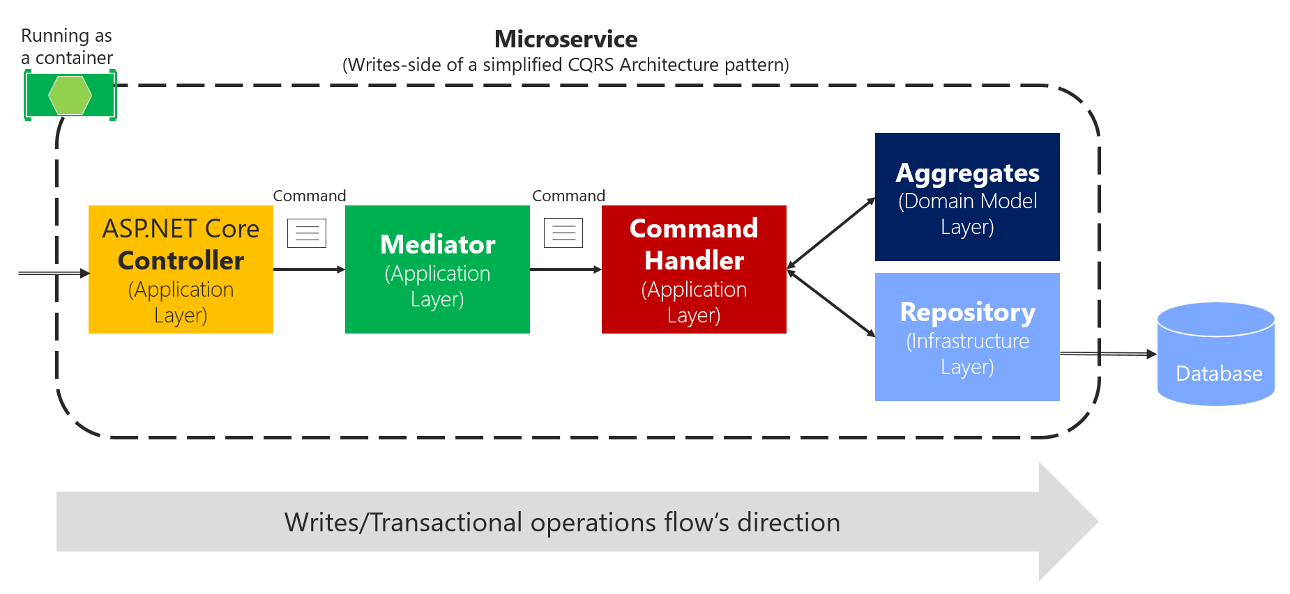 Implementing the microservice application layer using the web api using the mediator pattern in process in a single cqrs microservice baditri Image collections