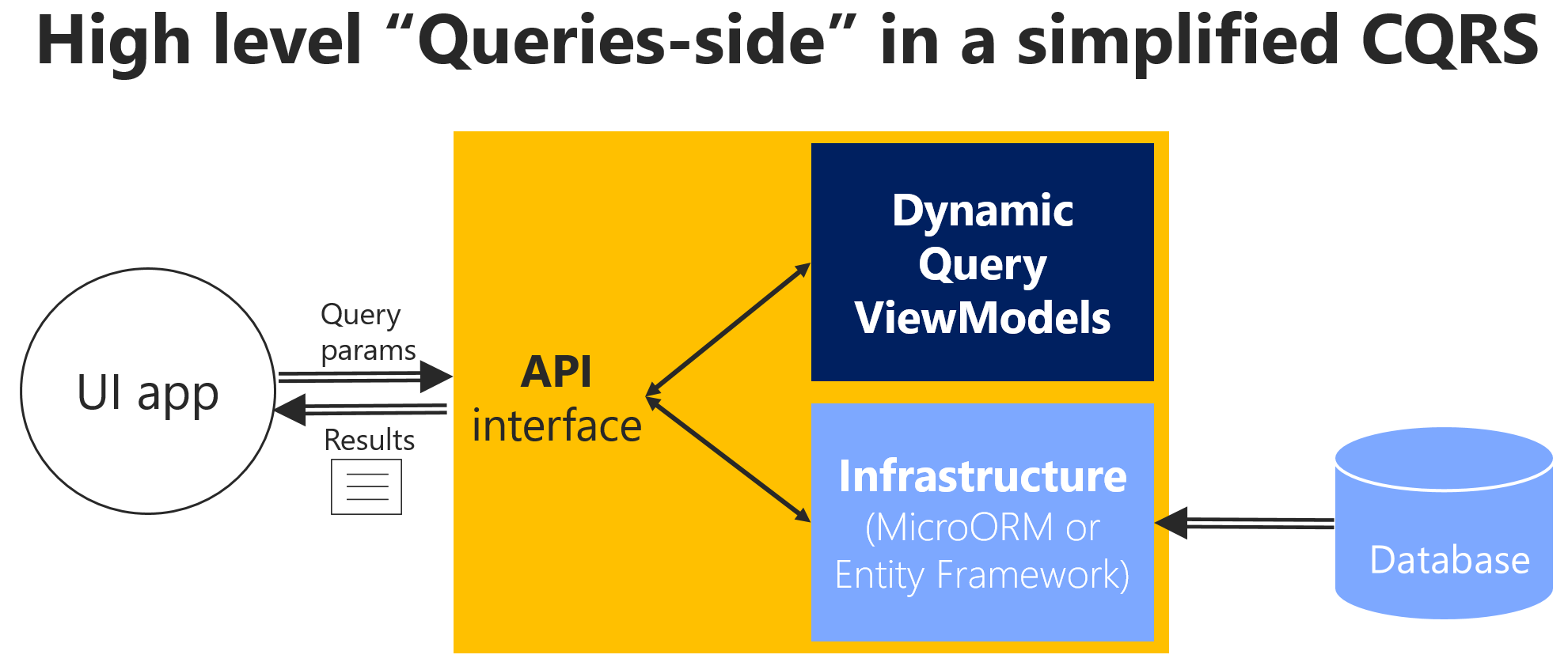 Implementing reads/queries in a CQRS microservice | Microsoft Docs