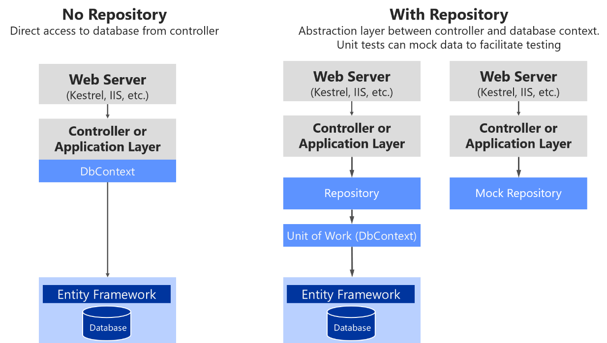 Implementing The Infrastructure Persistence Layer With Entity