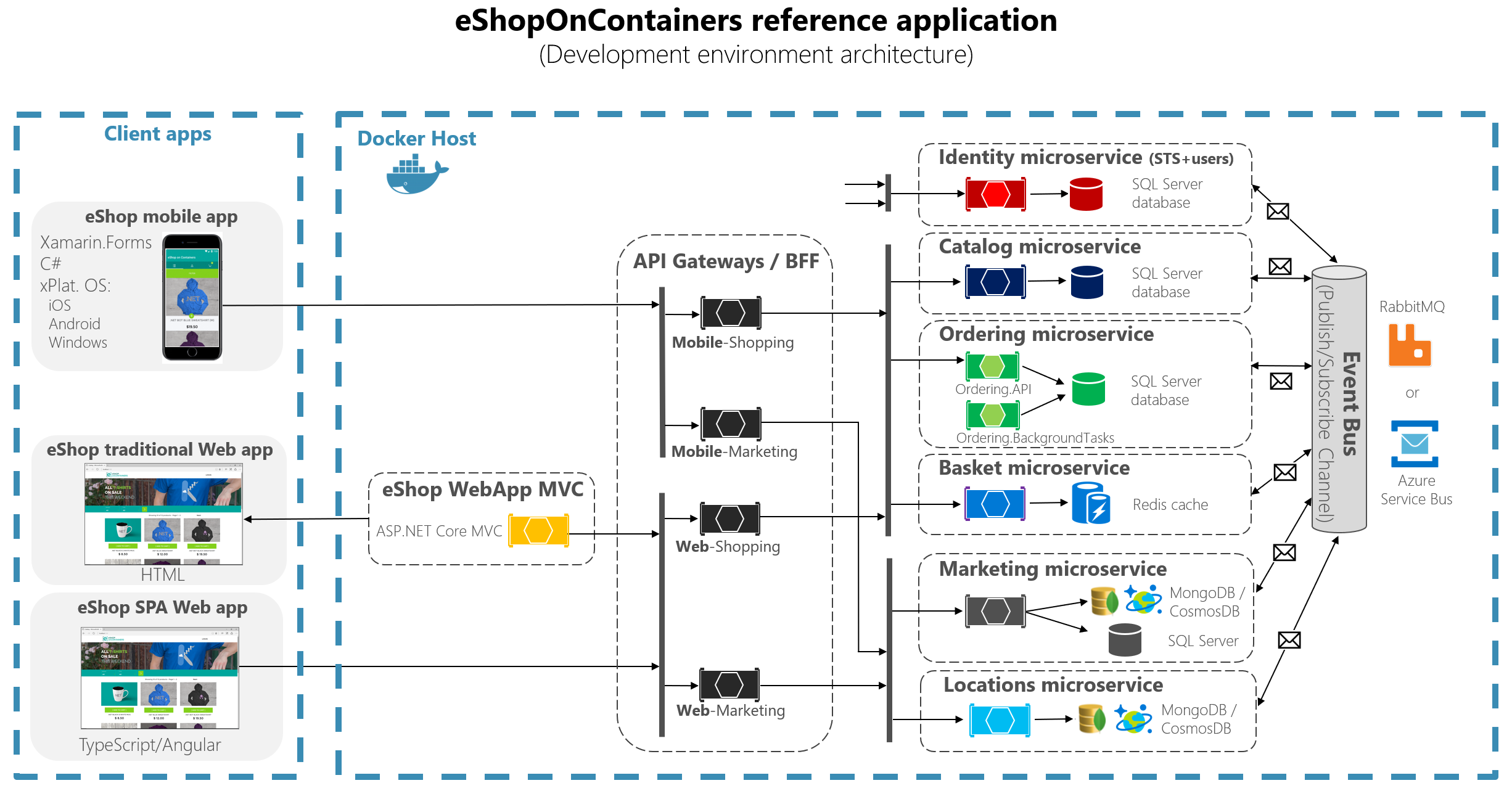 Designing a microservice oriented application microsoft docs for Architektur software