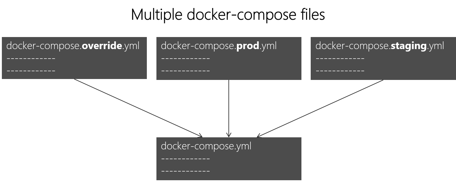 Defining your multi-container application with docker