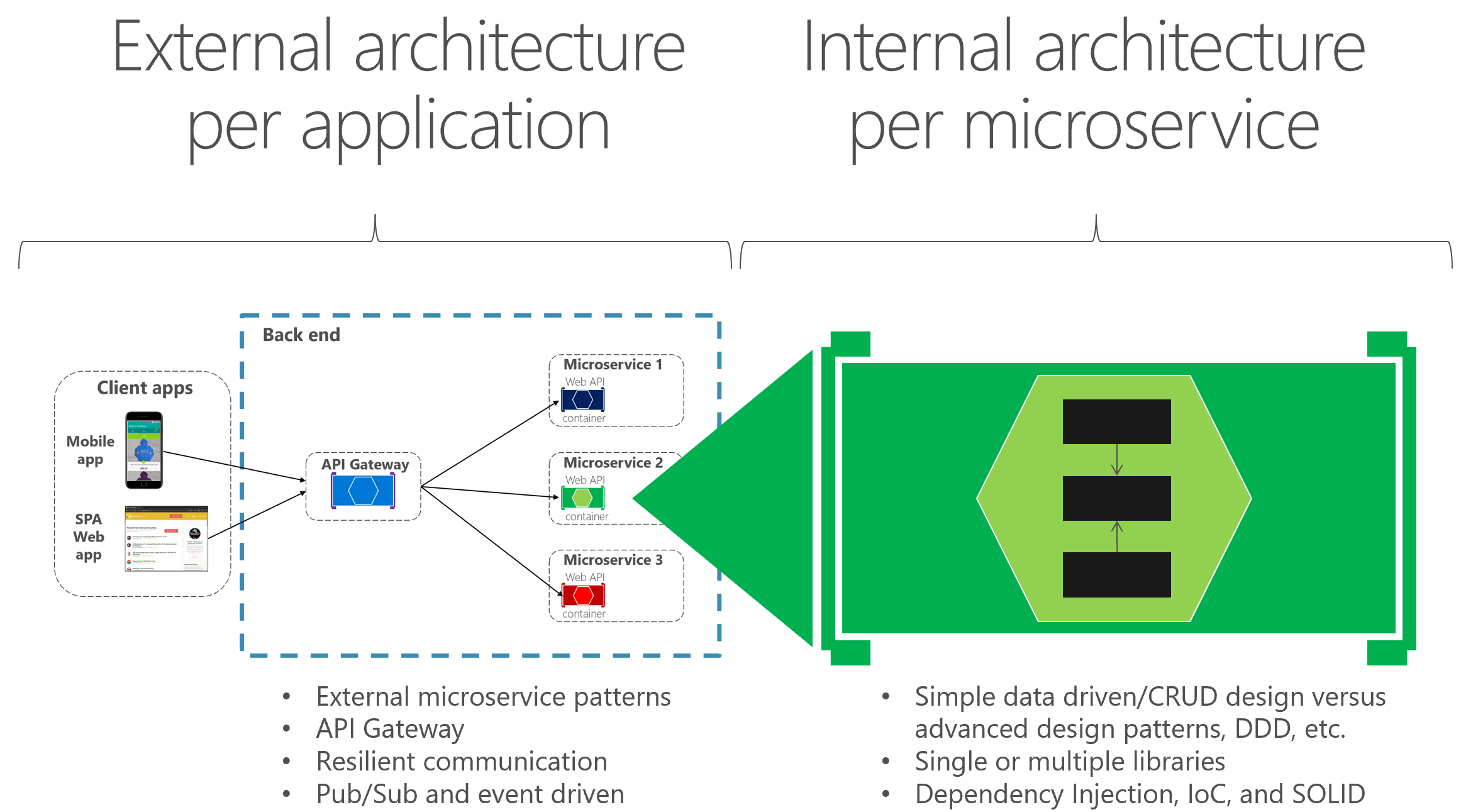 Designing a microservice-oriented application | Microsoft Docs