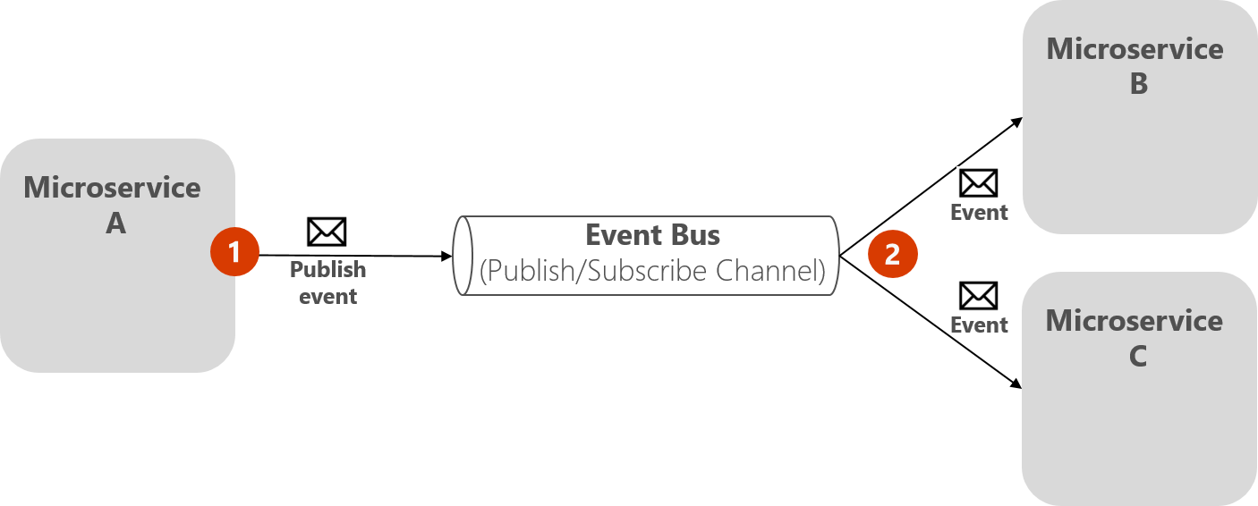 Implementing event-based communication between microservices