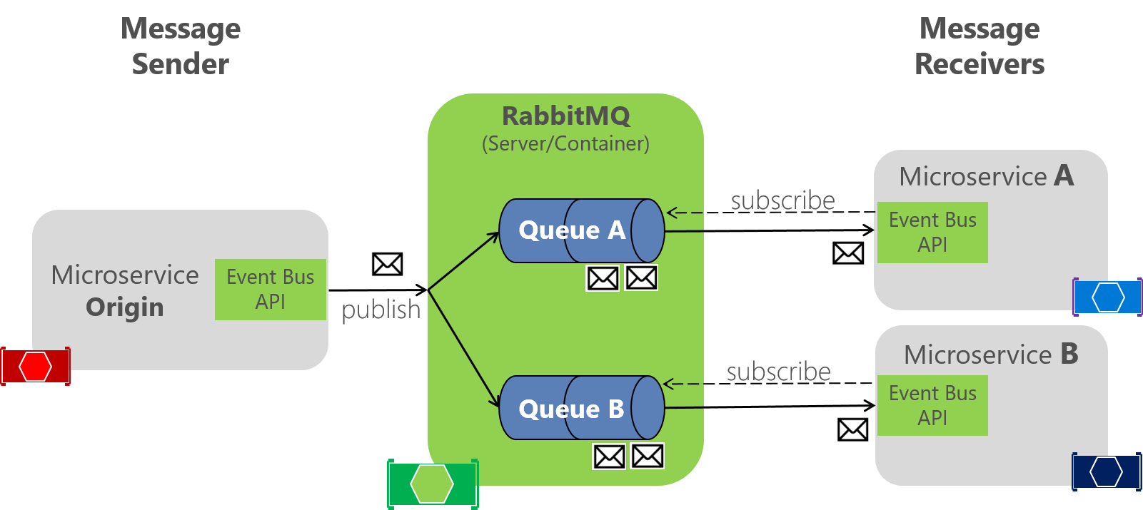 Implementing an event bus with RabbitMQ for the development