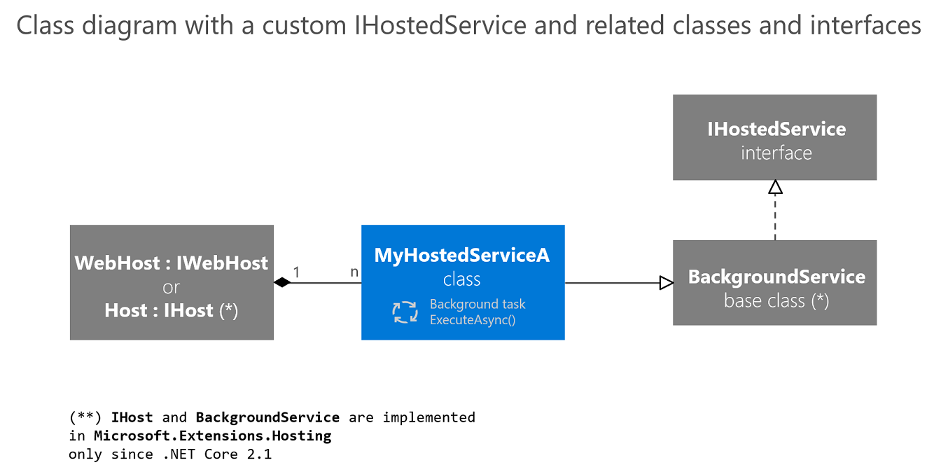 Implement background tasks in microservices with IHostedService and