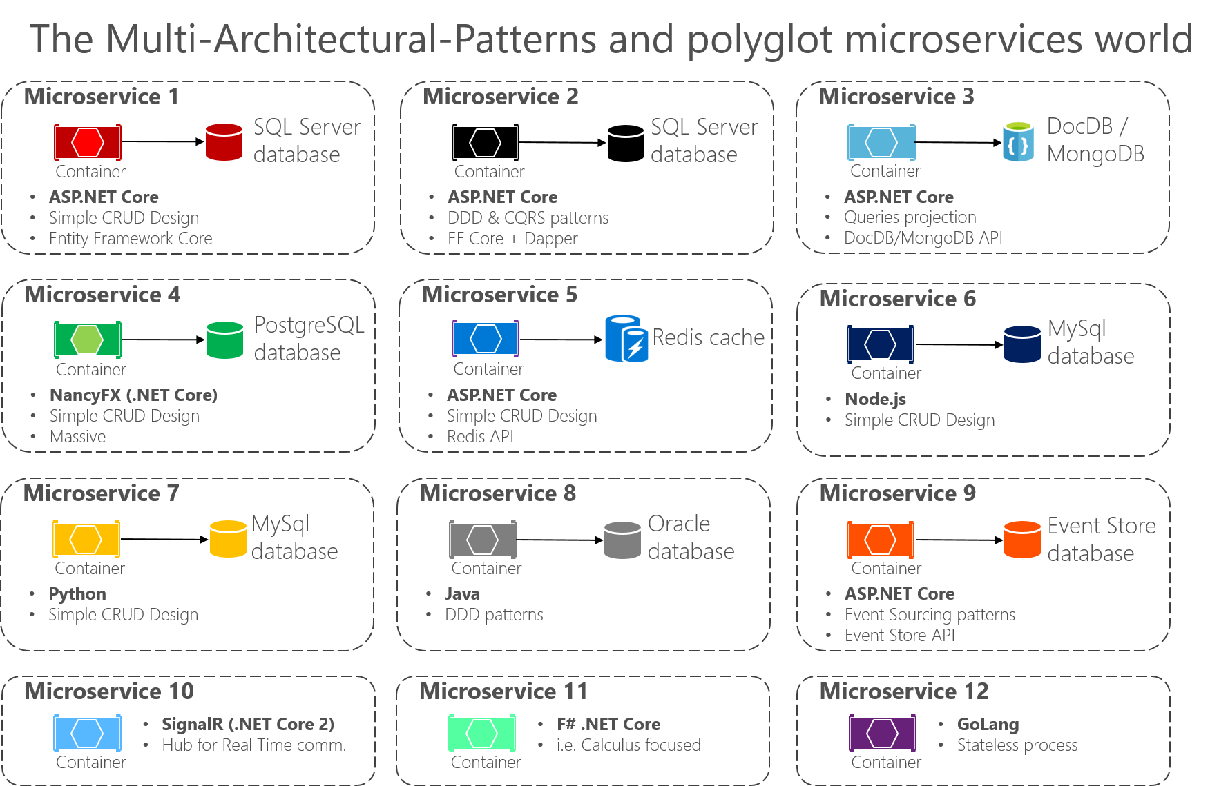 Designing a microservice oriented application microsoft docs the new world multiple architectural patterns and polyglot microservices sciox Image collections