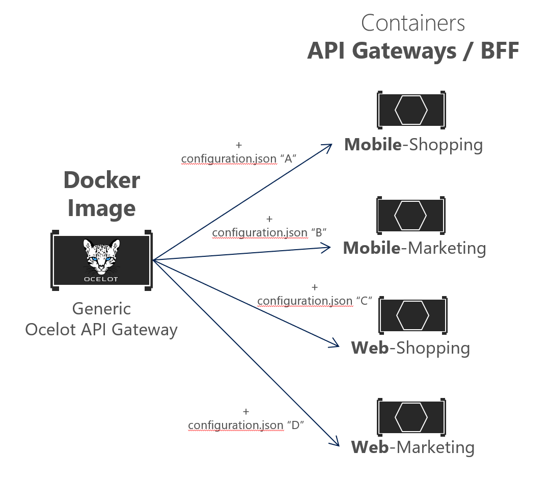 Implementing API Gateways with Ocelot | Microsoft Docs