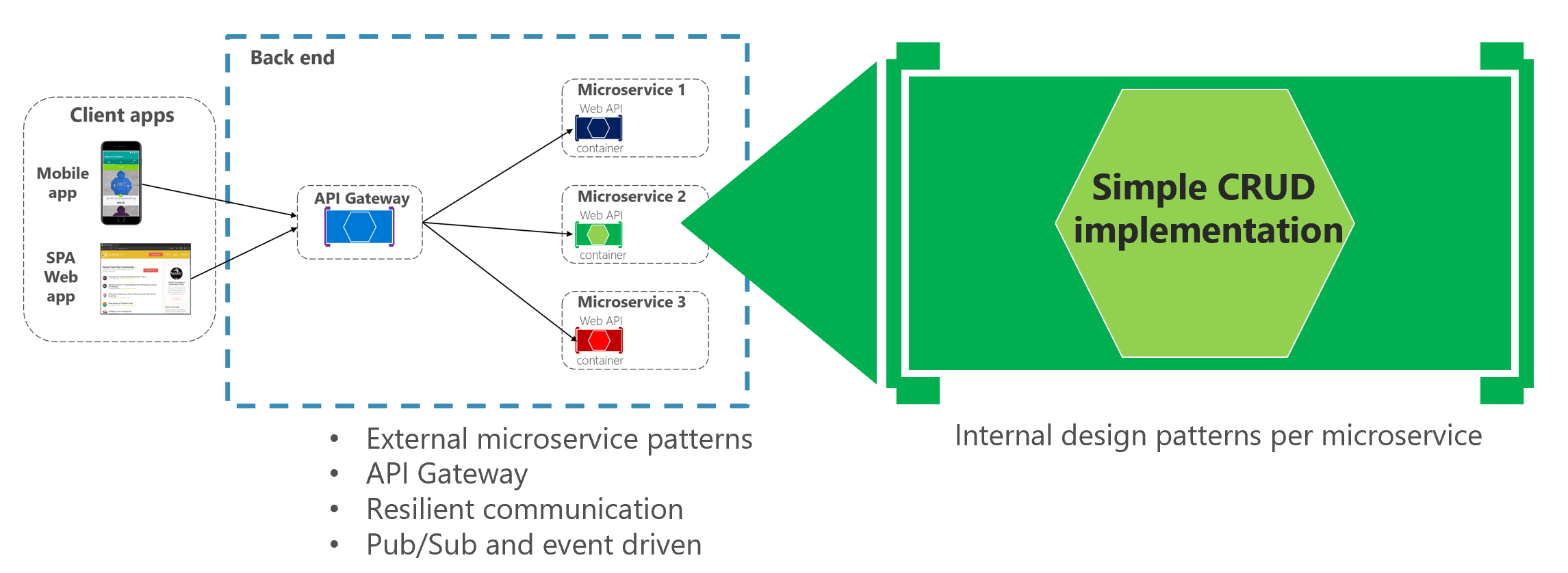 Creating a simple data-driven CRUD microservice | Microsoft Docs