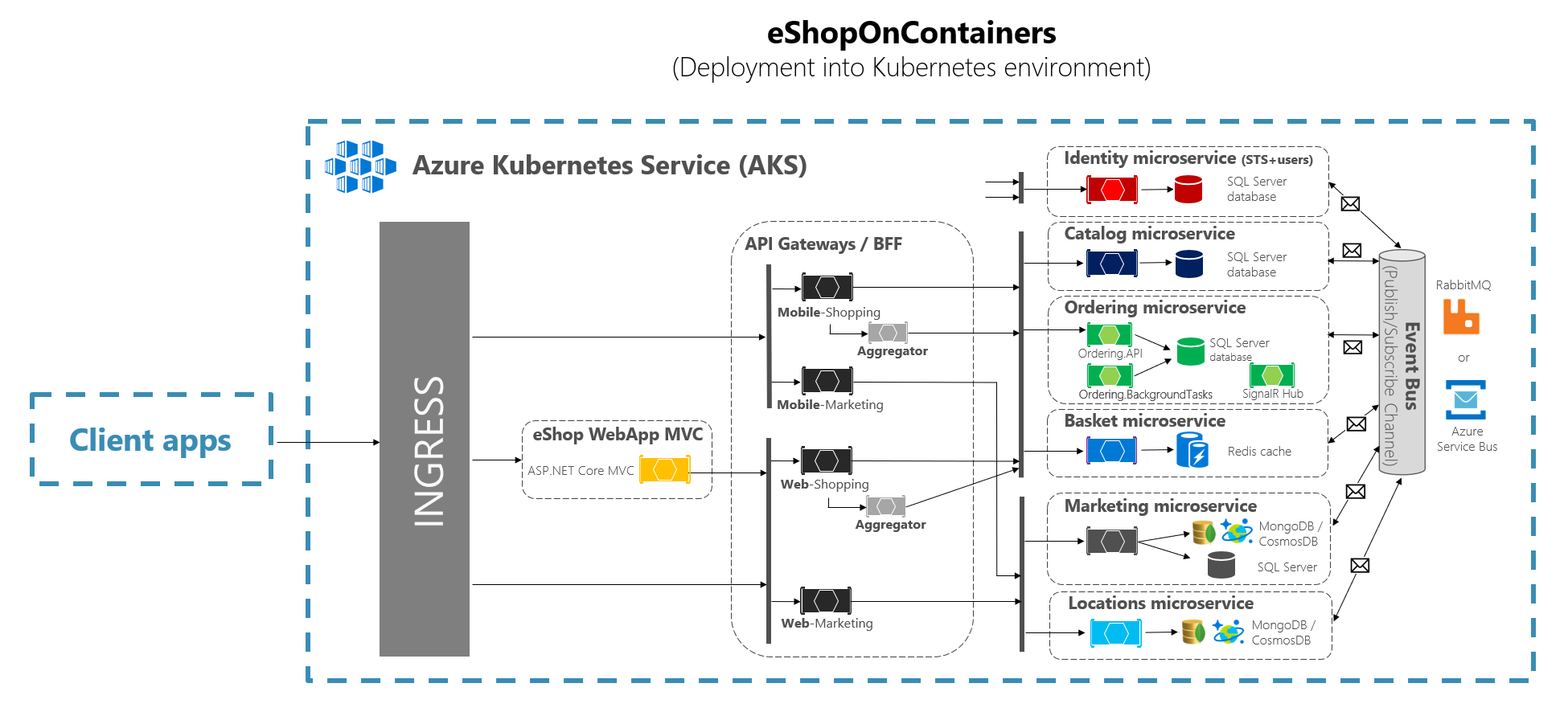 Implementing Api Gateways With Ocelot Microsoft Docs The Following Diagram Shows How Web Server Displays A Notes As Shown In Kubernetes Ingress Acts Reverse Proxy For All Traffic To App Including