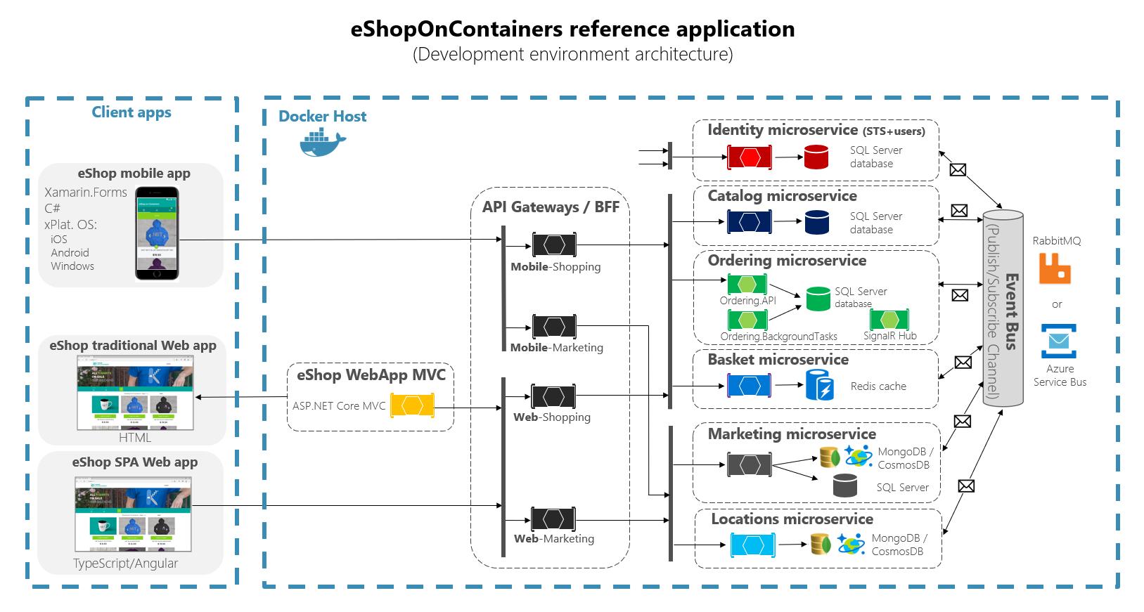 Implementing Api Gateways With Ocelot Microsoft Docs