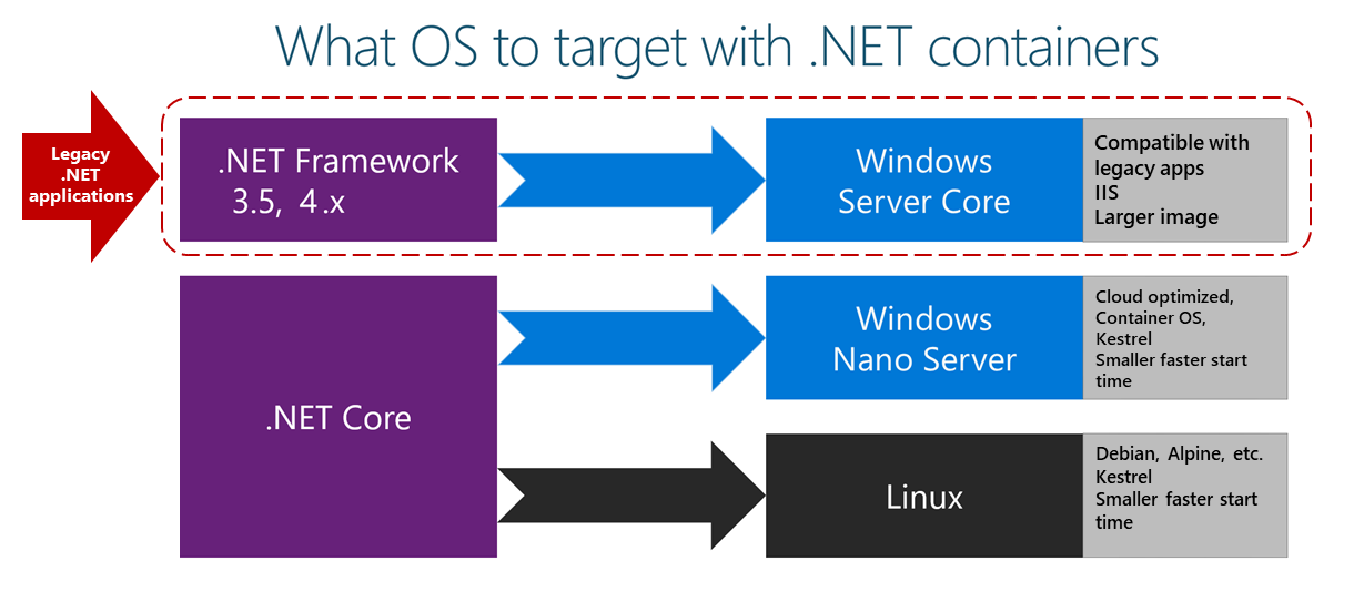What OS to target with  NET containers | Microsoft Docs