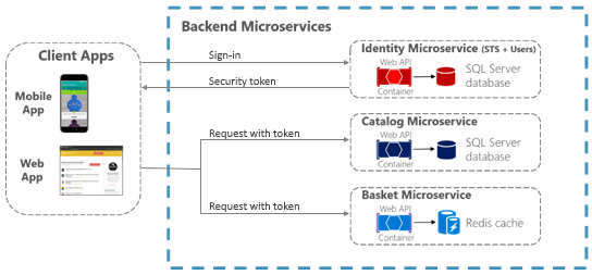 Diagram showing authentication through backend microservices.