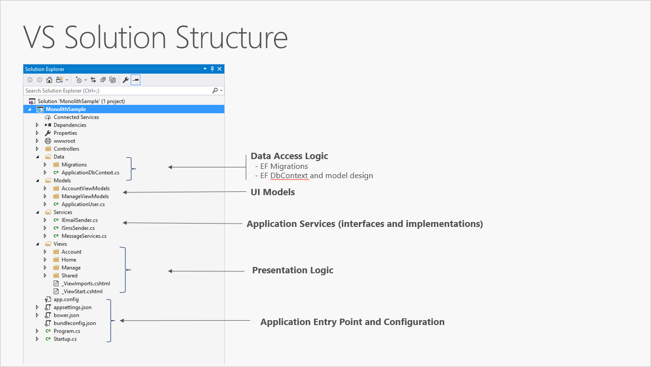 Common web application architectures | Microsoft Docs
