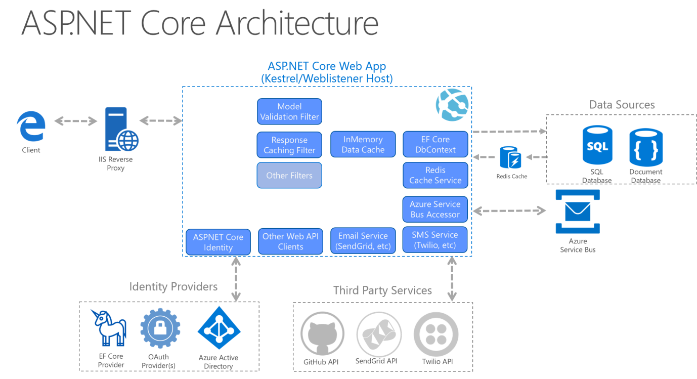 Common web application architectures microsoft docs for Architecture site web