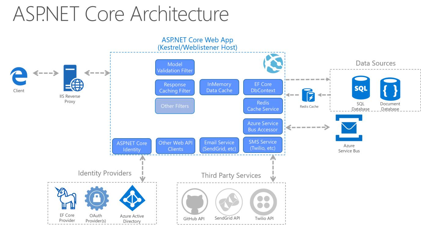 Common web application architectures | Microsoft Docs