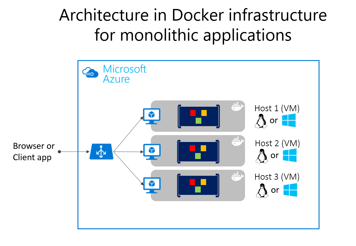 Common web application architectures microsoft docs deploying monolithic applications in microsoft azure can be achieved using dedicated vms for each instance using azure vm scale sets you can easily scale ccuart Images
