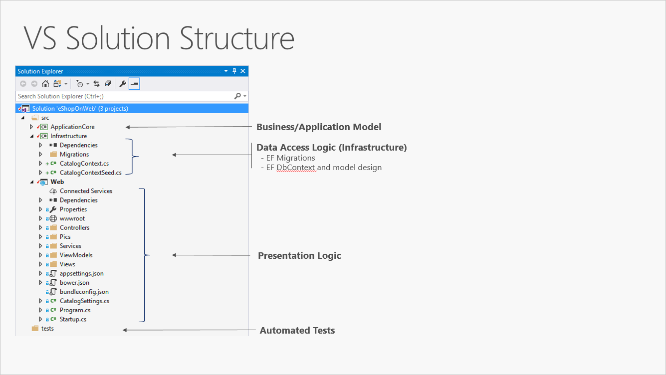 Tutorial 1: building your first web application project.