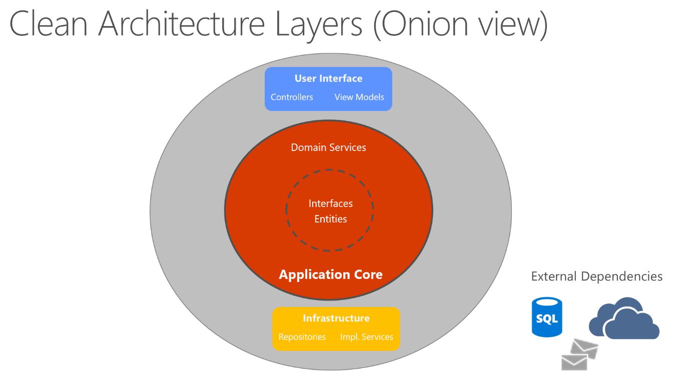 Clean Architecture; onion view