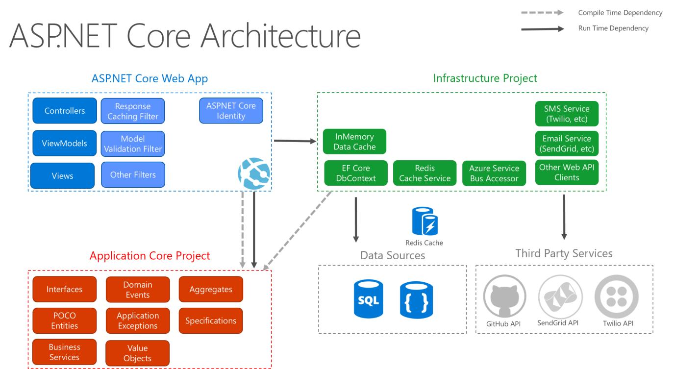 ASP.NET Core architecture diagram following Clean Architecture