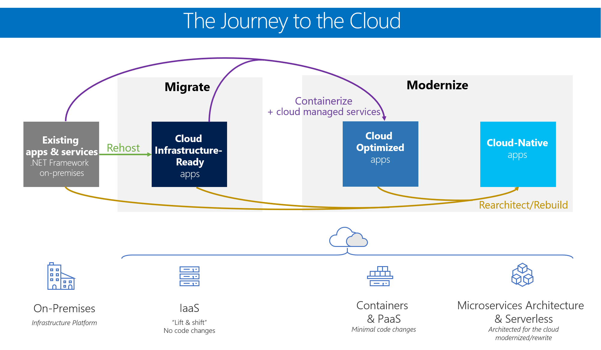 Modernize existing applications with azure cloud and windows modernization paths for existing applications and services pooptronica Images