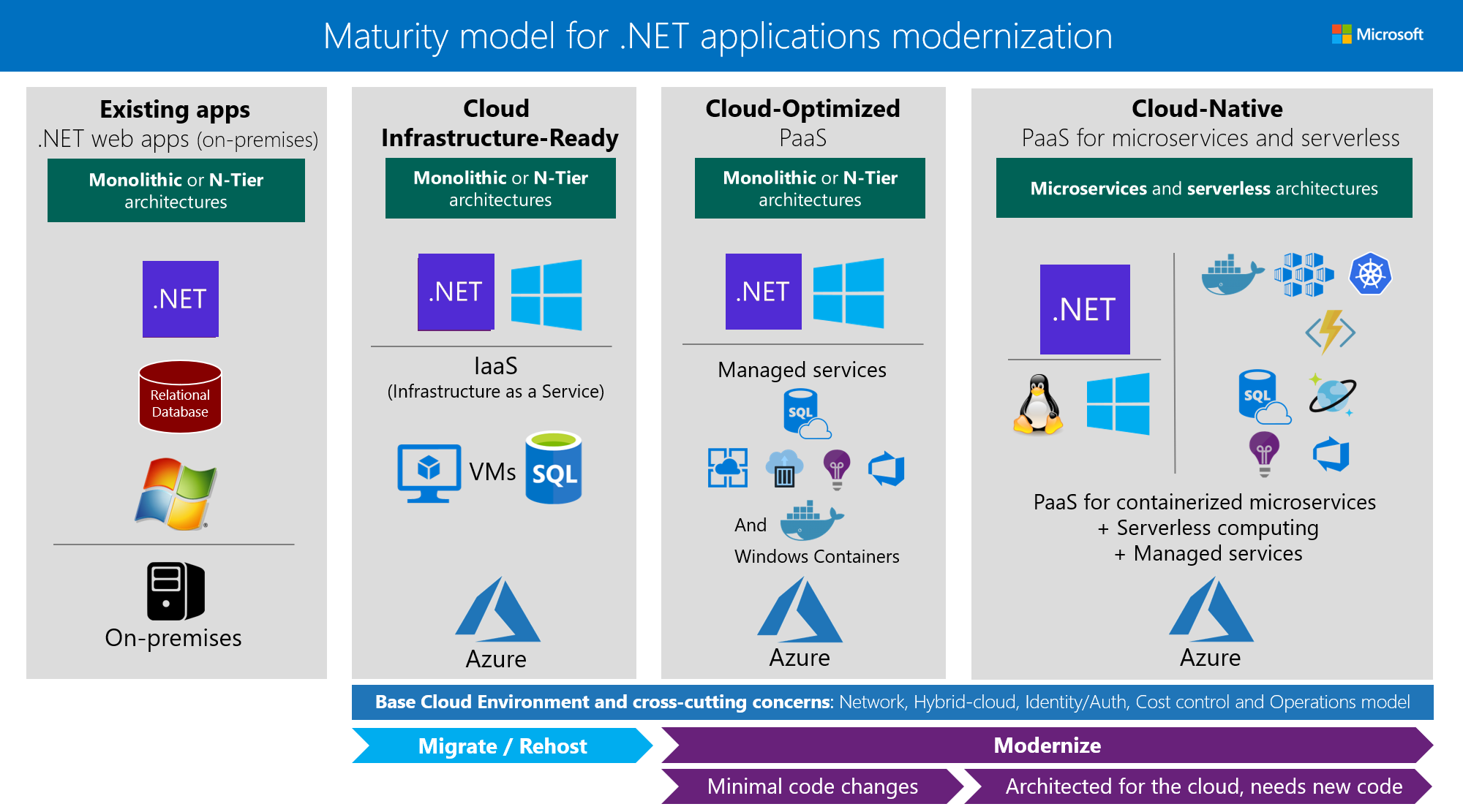 Modernize Existing  NET Applications With Azure Cloud and