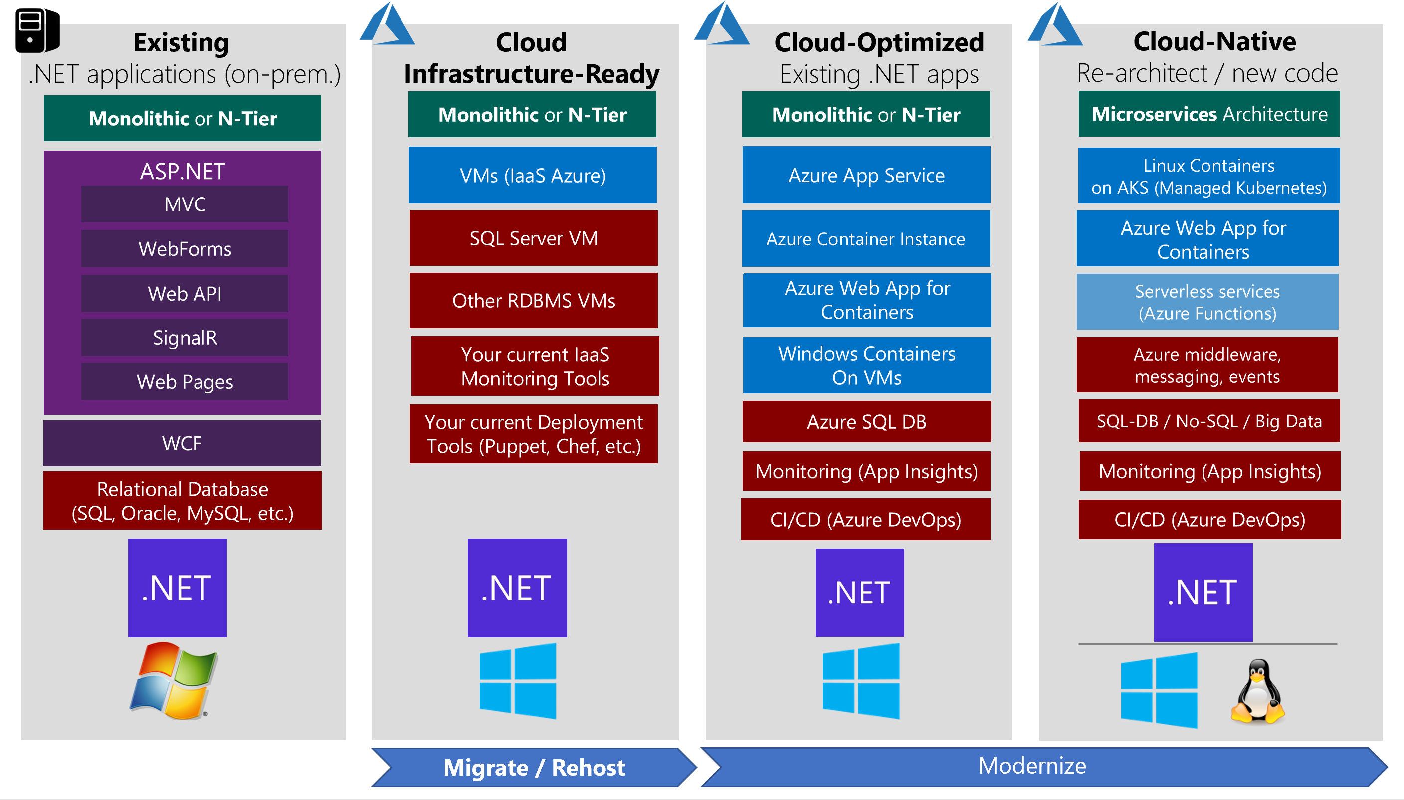 Service-oriented Infrastructure On-premise And In The Cloud Pdf