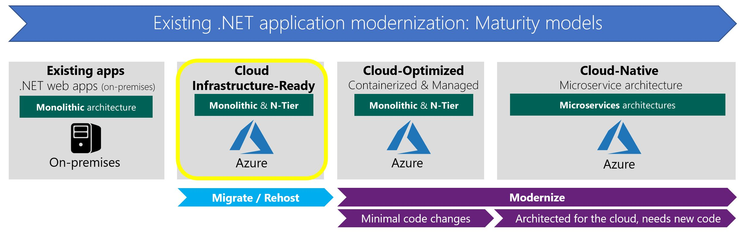 Lift and shift existing  NET apps to Azure IaaS (Cloud