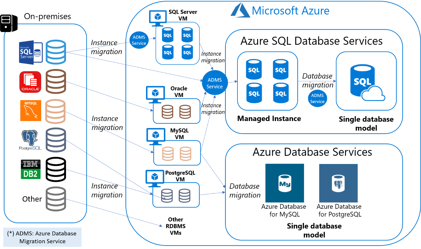 Database migration paths in Azure