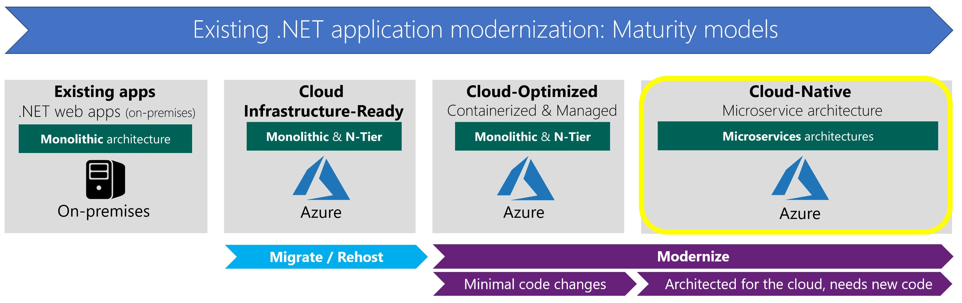 what about cloud native applications microsoft docs