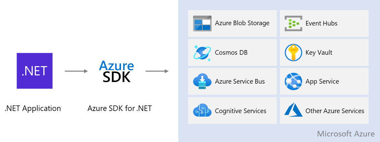 Diagram showing how .NET applications use the Azure SDK to access Azure services