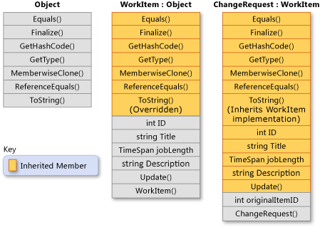 Inheritance - C# Programming Guide   Microsoft Docs