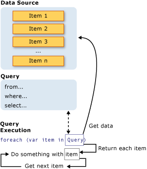 Introduction to LINQ Queries (C#) | Microsoft Docs