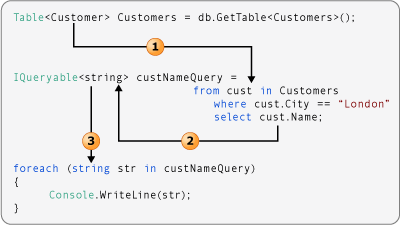 Type Relationships in LINQ Query Operations (C#) | Microsoft