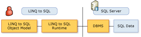Screenshot that shows the Linq Object Model.